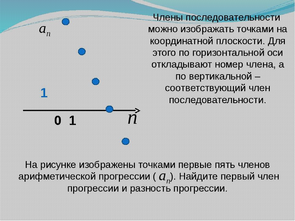 0 1 1 Члены последовательности можно изображать точками на координатной плоск...