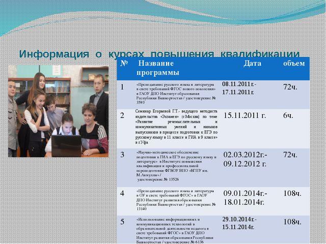 Информация о курсах повышения квалификации № Название программы Дата объем 1...