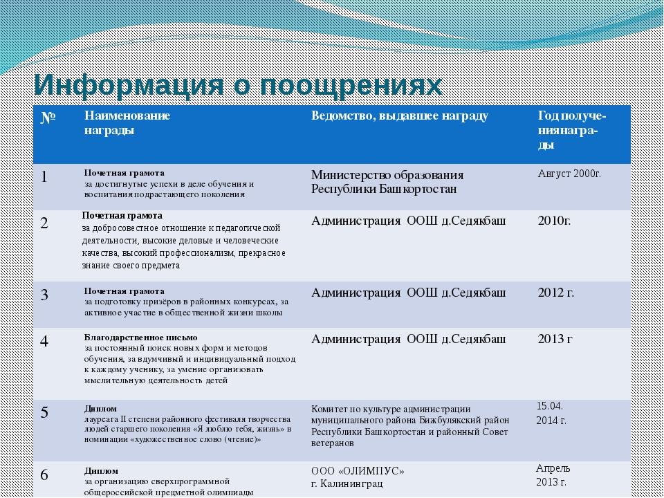 Информация о поощрениях № Наименование награды Ведомство, выдавшее награду Го...