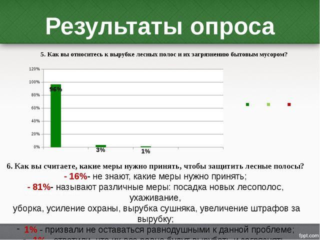 Результаты опроса 6. Как вы считаете, какие меры нужно принять, чтобы защитит...