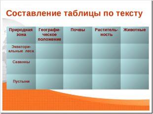 Составление таблицы по тексту Природная зонаГеографи-ческое положениеПочвы