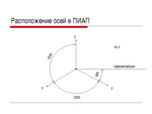Расположение осей в ПИАП горизонтально z x y 1200 1200 300 K=1