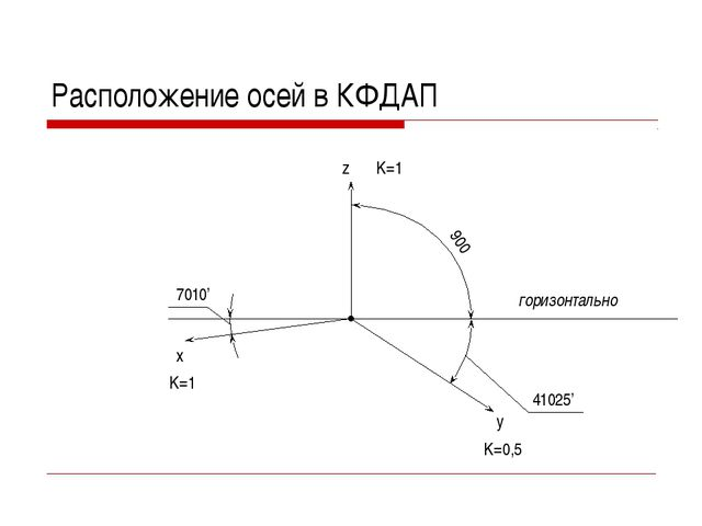41025' 7010' Расположение осей в КФДАП горизонтально z x y 900 K=1 K=1 K=0,5