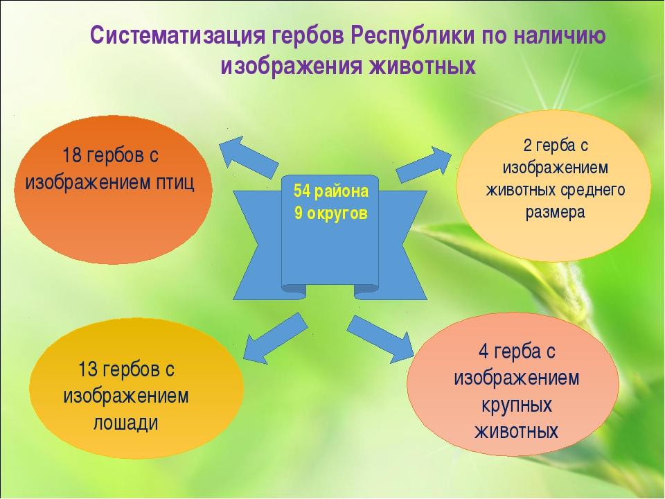 54 района 9 округов 18 гербов с изображением птиц 13 гербов с изображением ло...