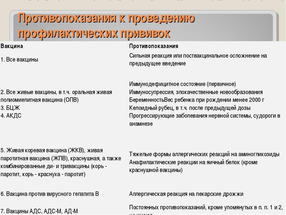 Противопоказания к проведению профилактических прививок Острые инфекционные и...