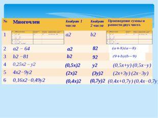 а2 82 b2 92 (0,5x)2 y2 (0,5x+y) (0,5x−y) (2x)2 (3y)2 (2x+3y) (2x−3y) (0,4x)2
