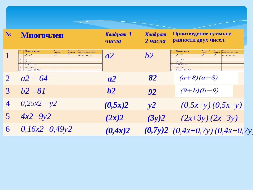 а2 82 b2 92 (0,5x)2 y2 (0,5x+y) (0,5x−y) (2x)2 (3y)2 (2x+3y) (2x−3y) (0,4x)2...