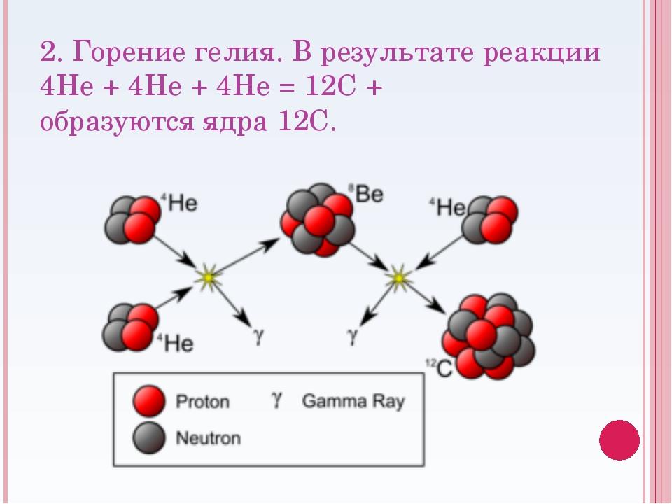 2. Горение гелия. В результате реакции 4He + 4He + 4He = 12C + γ образуются я...
