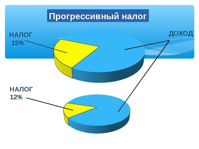 Прогрессивный налог НАЛОГ 15% ДОХОД НАЛОГ 12%
