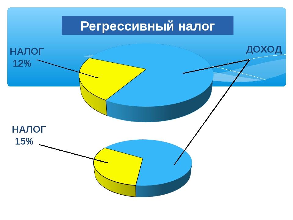 Регрессивный налог ДОХОД НАЛОГ 12% НАЛОГ 15%