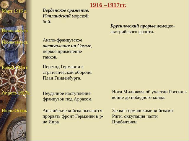 Март 1916 г. Верденское сражение. Ютландский морской бой. Июнь-август. Бруси...