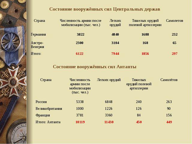 Состояние вооружённых сил Центральных держав Состояние вооружённых сил Антант...