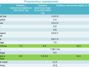 Результаты измерения уровня pH Среда Уровенькислотности(рН) за 2014-2015 год