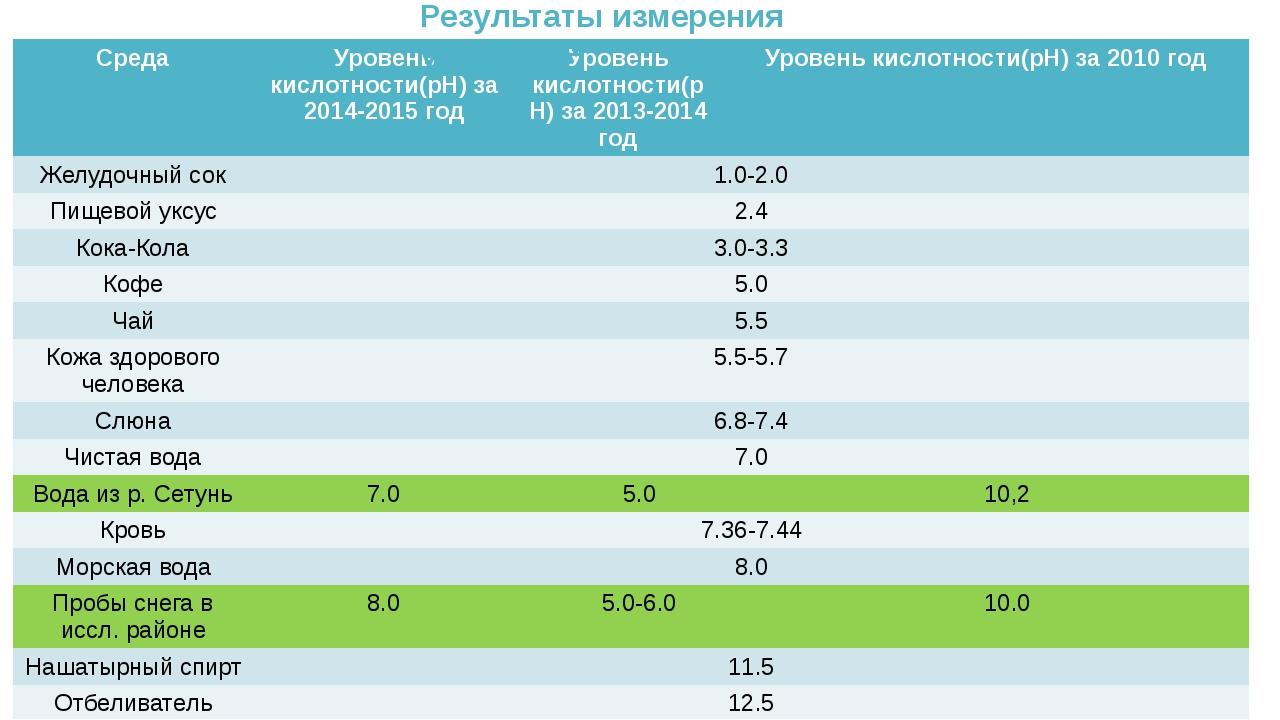 Результаты измерения уровня pH Среда Уровенькислотности(рН) за 2014-2015 год...