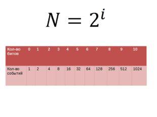 Кол-во битов 0 1 2 3 4 5 6 7 8 9 10 Кол-во событий 1 2 4 8 16 32 64 128 256