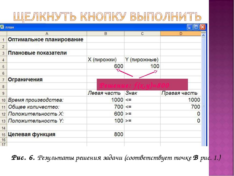 Рис. 6. Результаты решения задачи (соответствует точке В рис. 1.) Решение: f(...