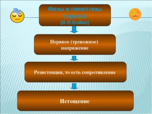 Фазы и симптомы стресса (В.В.Бойко) Нервное (тревожное) напряжение Резистенци