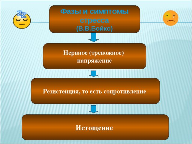 Фазы и симптомы стресса (В.В.Бойко) Нервное (тревожное) напряжение Резистенци...