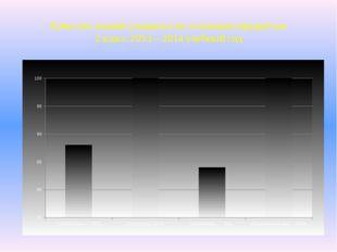 Качество знаний учащихся по основным предметам 2 класс 2013 – 2014 учебный год