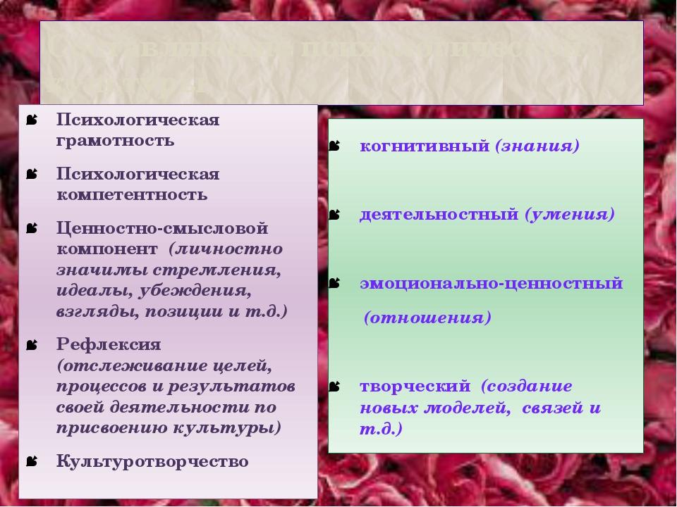 Составляющие психологической культуры Психологическая грамотность Психологиче...