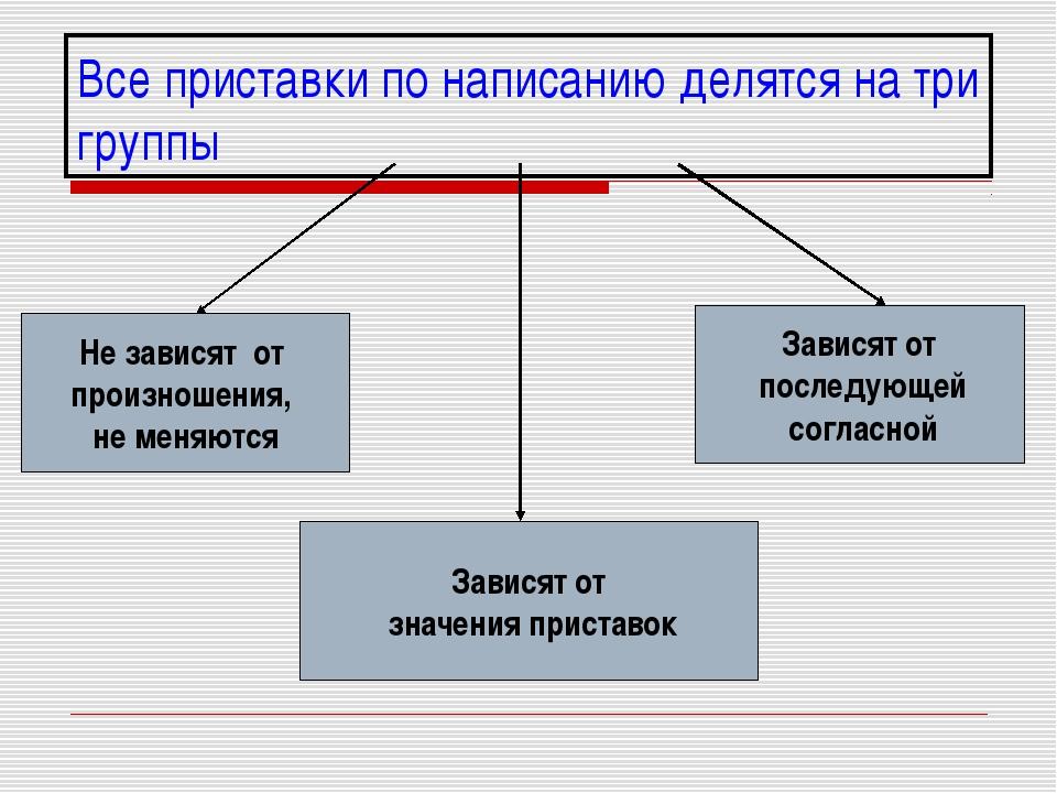 Все приставки по написанию делятся на три группы Не зависят от произношения,...