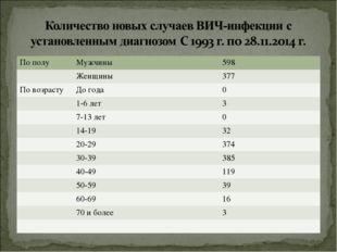 По полуМужчины598 Женщины377 По возрастуДо года0 1-6 лет3 7-13 лет0