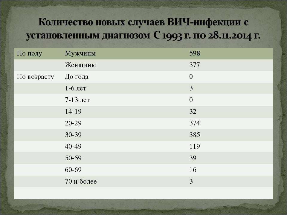 По полуМужчины598 Женщины377 По возрастуДо года0 1-6 лет3 7-13 лет0...