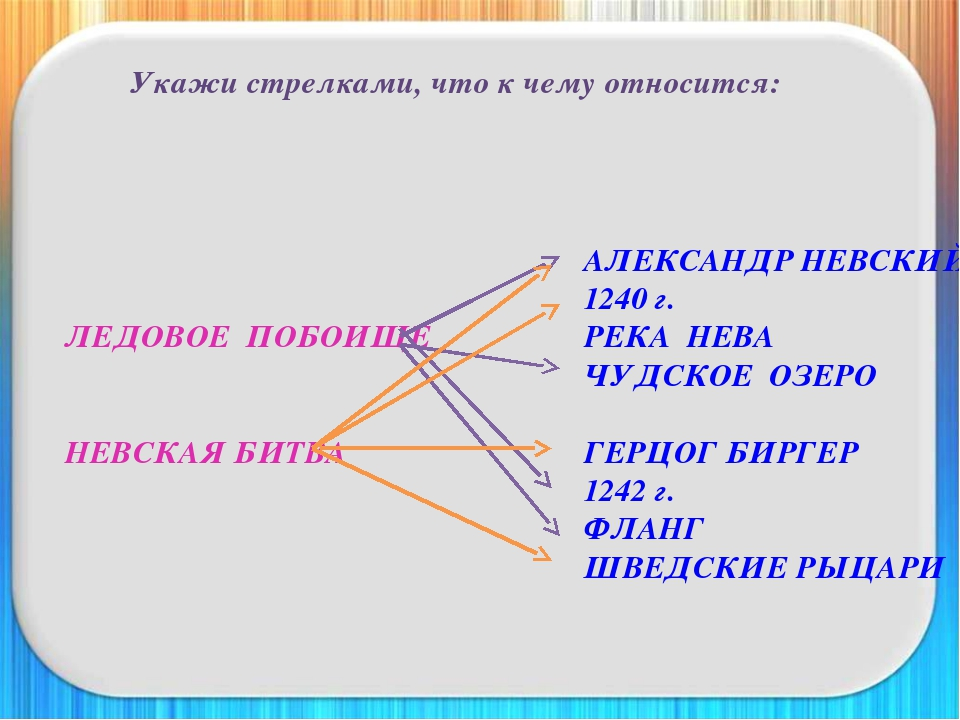Укажи стрелками, что к чему относится: АЛЕКСАНДР НЕВСКИЙ...