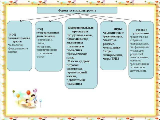 Формы реализации проекта НОД познавательного цикла: валеология, физкультурные...