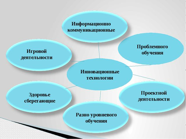 Инновационные технологии Информационно коммуникационные Игровой деятельности...
