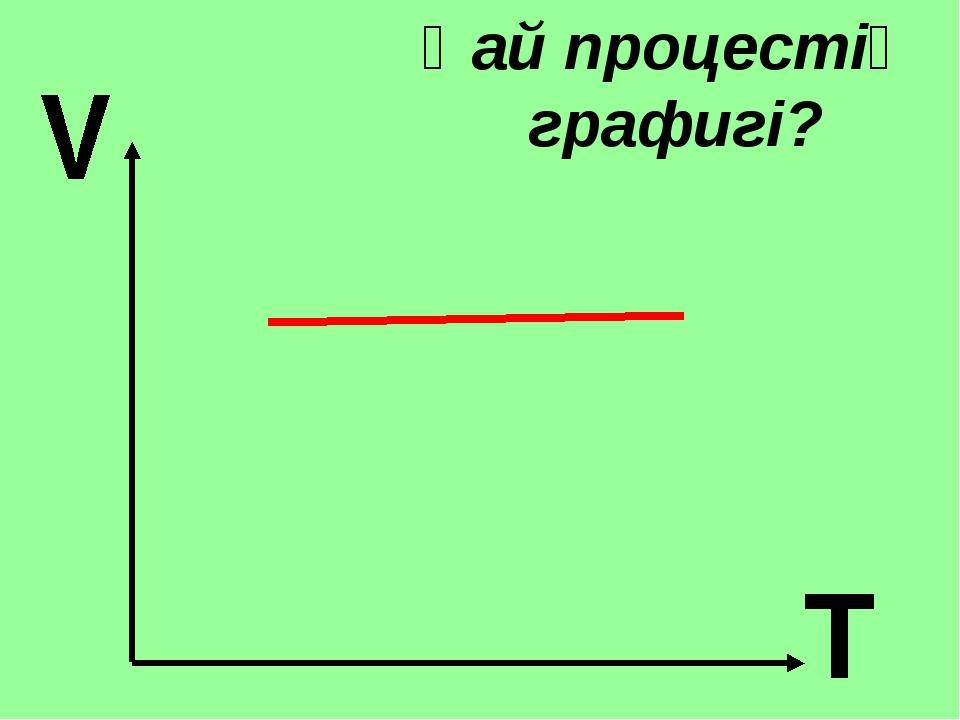 Қай процестің графигі?