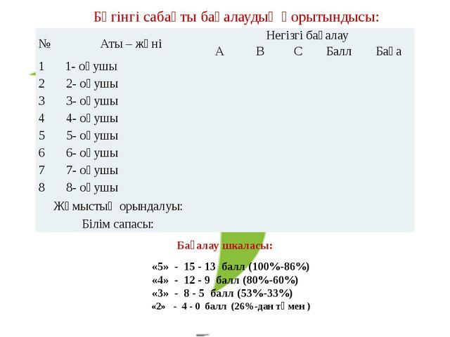 Бүгінгі сабақты бағалаудың қорытындысы: Бағалау шкаласы: «5» - 15 - 13 балл...