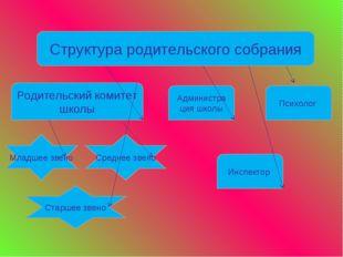 Структура родительского собрания Родительский комитет школы Администра ция шк