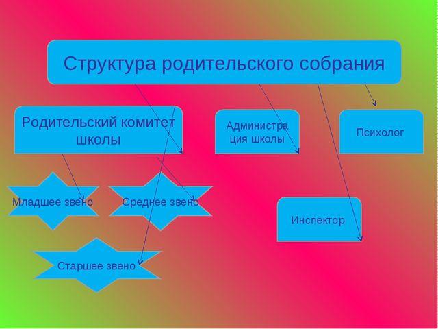 Структура родительского собрания Родительский комитет школы Администра ция шк...