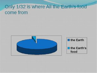 Only 1/32 is where All the Earth's food come from