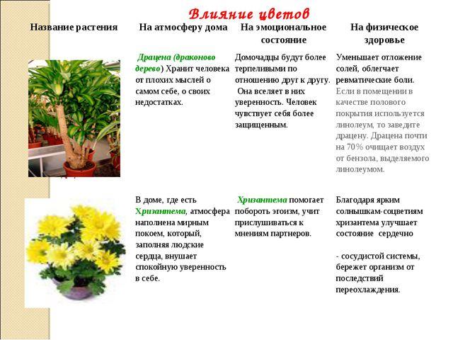 Влияние цветов Название растенияНа атмосферу домаНа эмоциональное состояни...