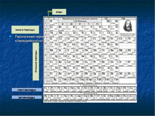 Расположение периодов и рядов в периодической системе Д.И. Менделеева