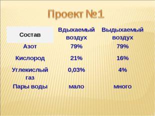 СоставВдыхаемый воздухВыдыхаемый воздух Азот79%79% Кислород21%16% Углек