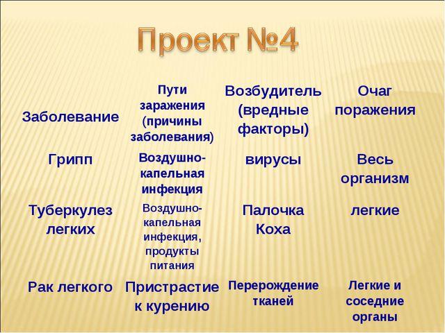 ЗаболеваниеПути заражения (причины заболевания)Возбудитель (вредные факторы...