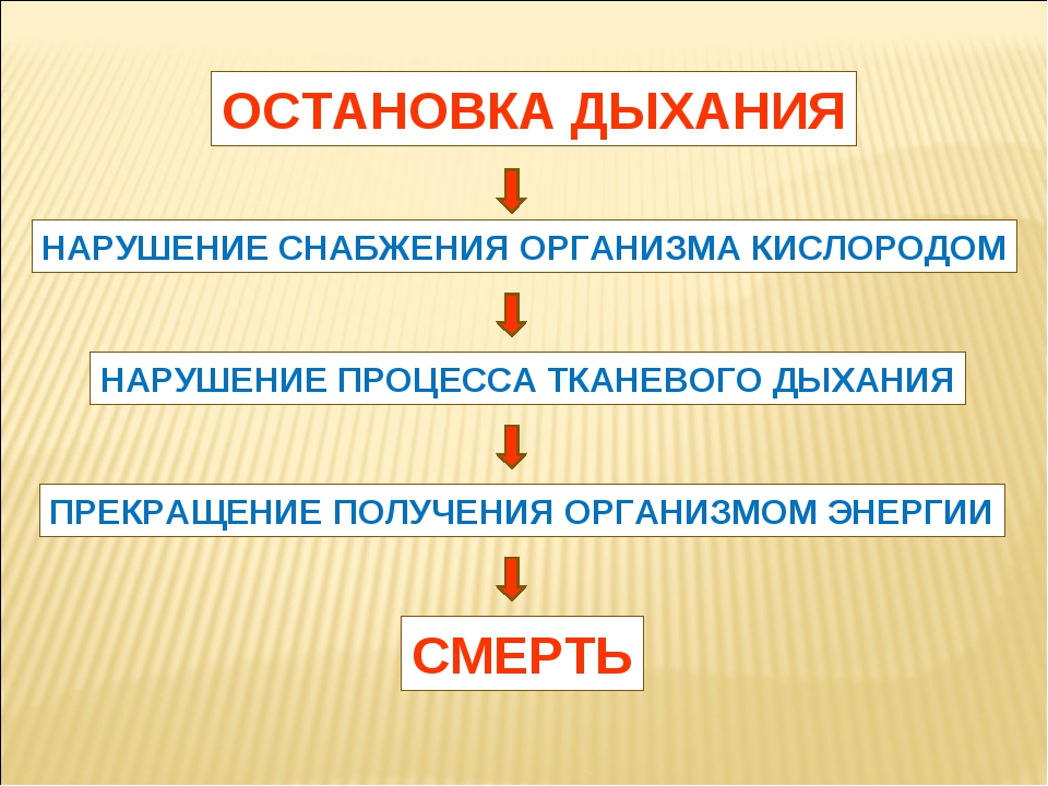 ОСТАНОВКА ДЫХАНИЯ НАРУШЕНИЕ СНАБЖЕНИЯ ОРГАНИЗМА КИСЛОРОДОМ НАРУШЕНИЕ ПРОЦЕССА...
