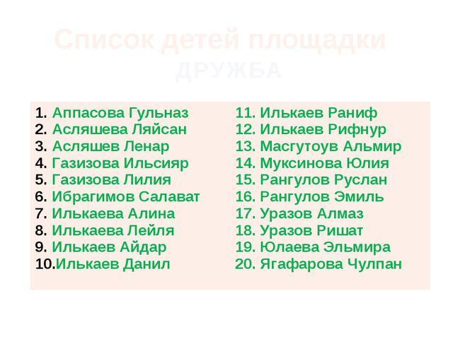 Список детей площадки ДРУЖБА АппасоваГульназ АсляшеваЛяйсан АсляшевЛенар Гази...