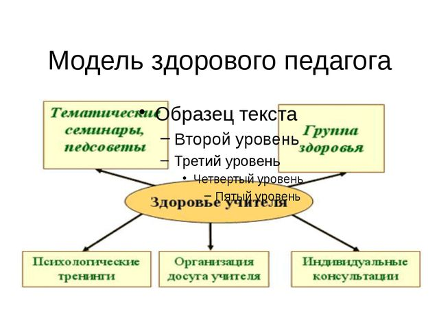 Модельздорового педагога
