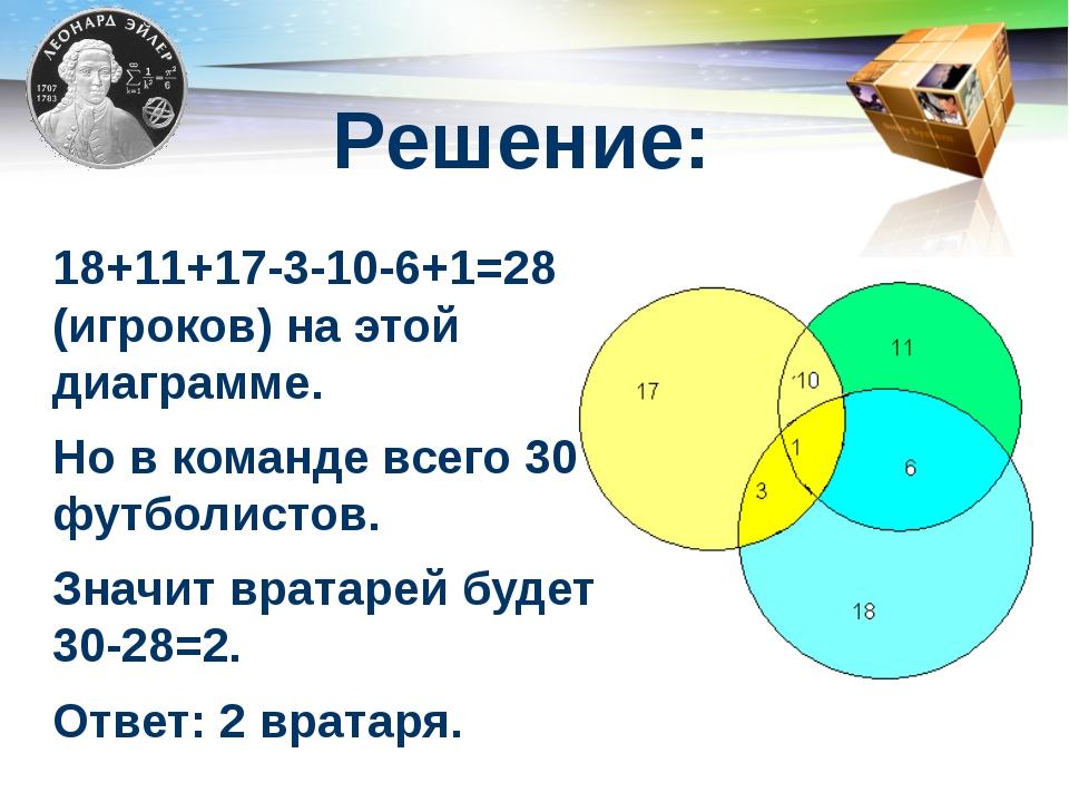 Решение: 18+11+17-3-10-6+1=28 (игроков) на этой диаграмме. Но в команде всего...