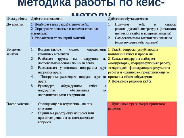 Методика работы по кейс-методу Фаза работы Действияпедагога Действия обучающе...