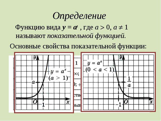 Определение Функцию вида у = ах , где а  0, а  1 называют показательной фун...