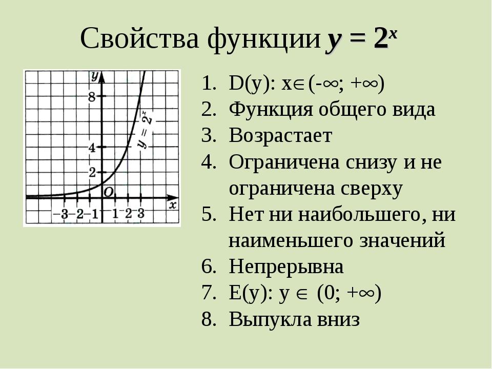 Свойства функции у = 2х D(у): х(-; +) Функция общего вида Возрастает Огран...