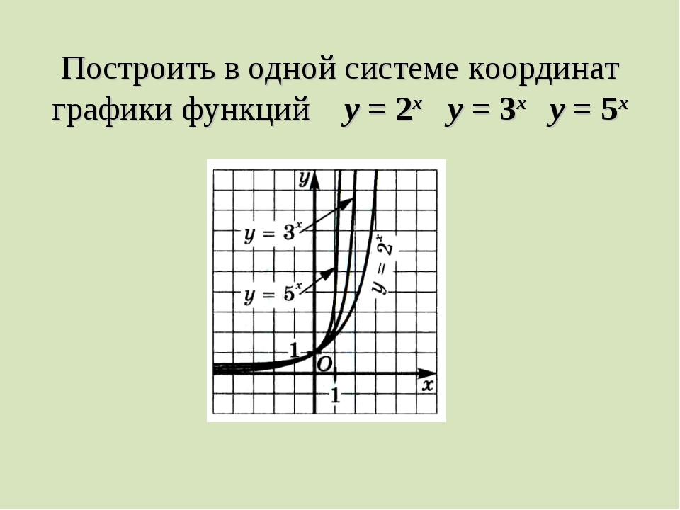 Построить в одной системе координат графики функций у = 2х у = 3х у = 5х