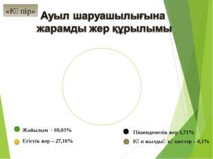Жайылым - 69,03% Егістік жер – 27,16% Көп жылдық көшеттер – 0,1% Пішендемелік