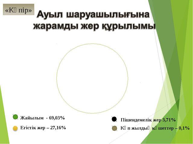 Жайылым - 69,03% Егістік жер – 27,16% Көп жылдық көшеттер – 0,1% Пішендемелік...