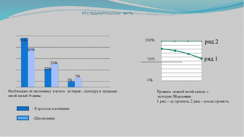 Исследовательская часть. ряд 1 ряд 2 100% 0% 70% 60% 27% 33% 3% 7% - Взрослое...